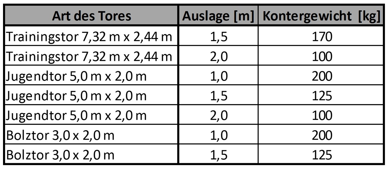 Kontergewichte für Fußballtore gemäß DIN 748